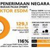 Penerimaan Sektor ESDM Lebih dari Subsidi
