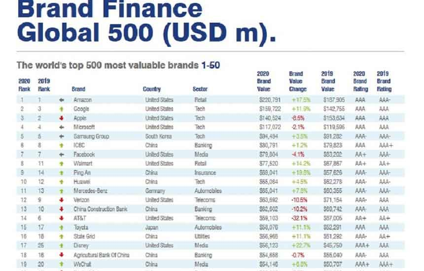 Huawei, Top 10 Most Valuable Brands
