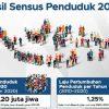 BPS Paparkan Hasil Sensus Penduduk